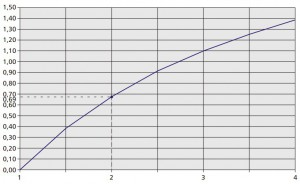 Ogrzewanie rurociągów. Wykres logarytmu naturalnego.